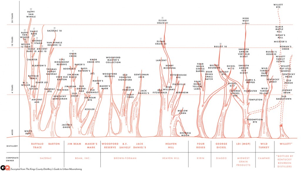 Bourbon Family Tree from GQ
